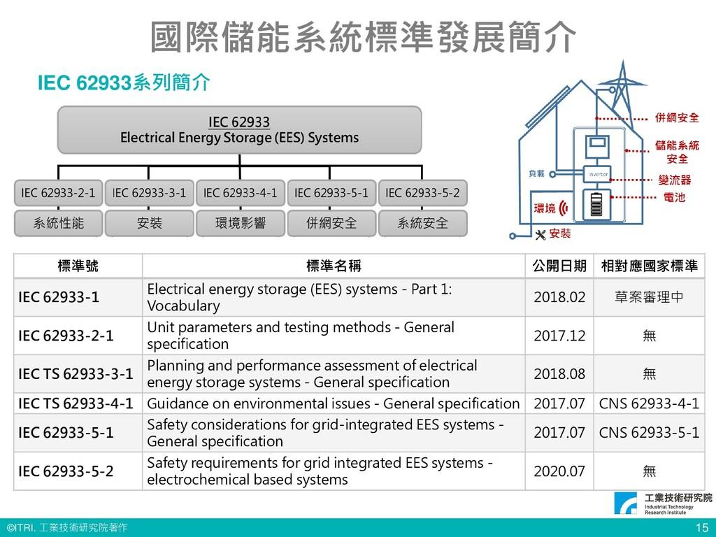 © ITRI. 工業技術研究院著作 15 國際儲能系統標準發展簡介 IEC 62933系列簡介...