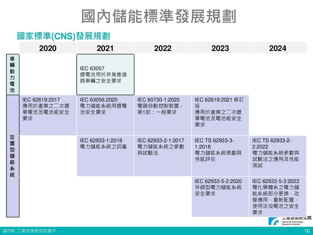 © ITRI. 工業技術研究院著作 16 國內儲能標準發展規劃 2020 2021 2022 ...
