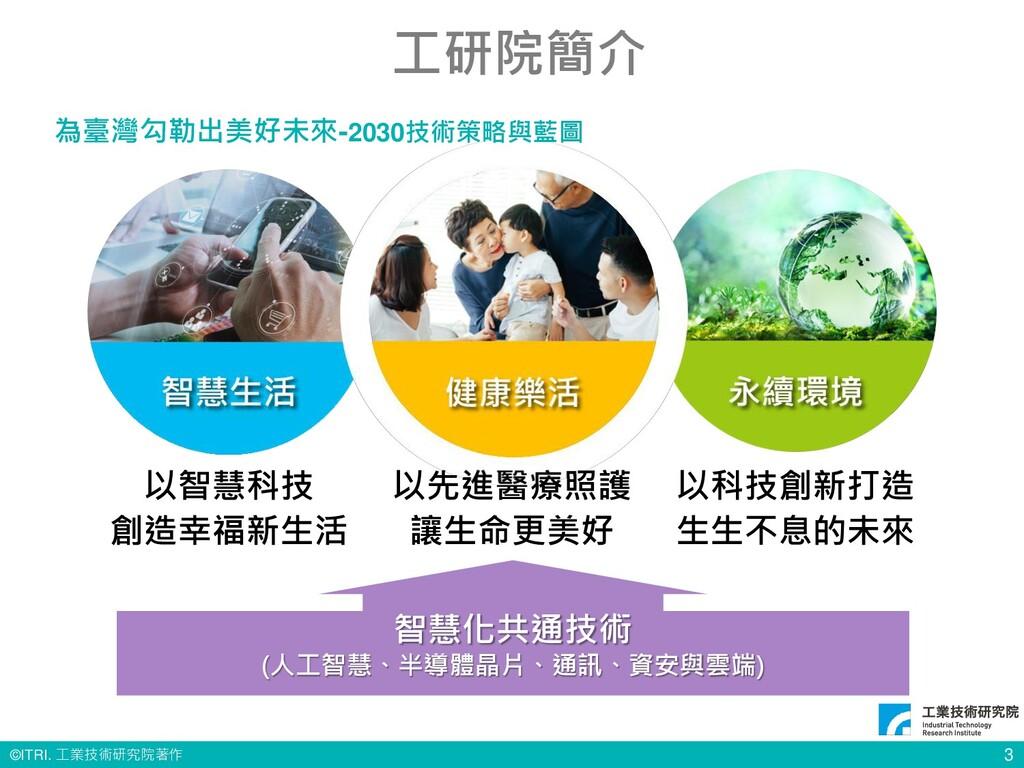 © ITRI. 工業技術研究院著作 3 為臺灣勾勒出美好未來-2030技術策略與藍圖 智慧化共...