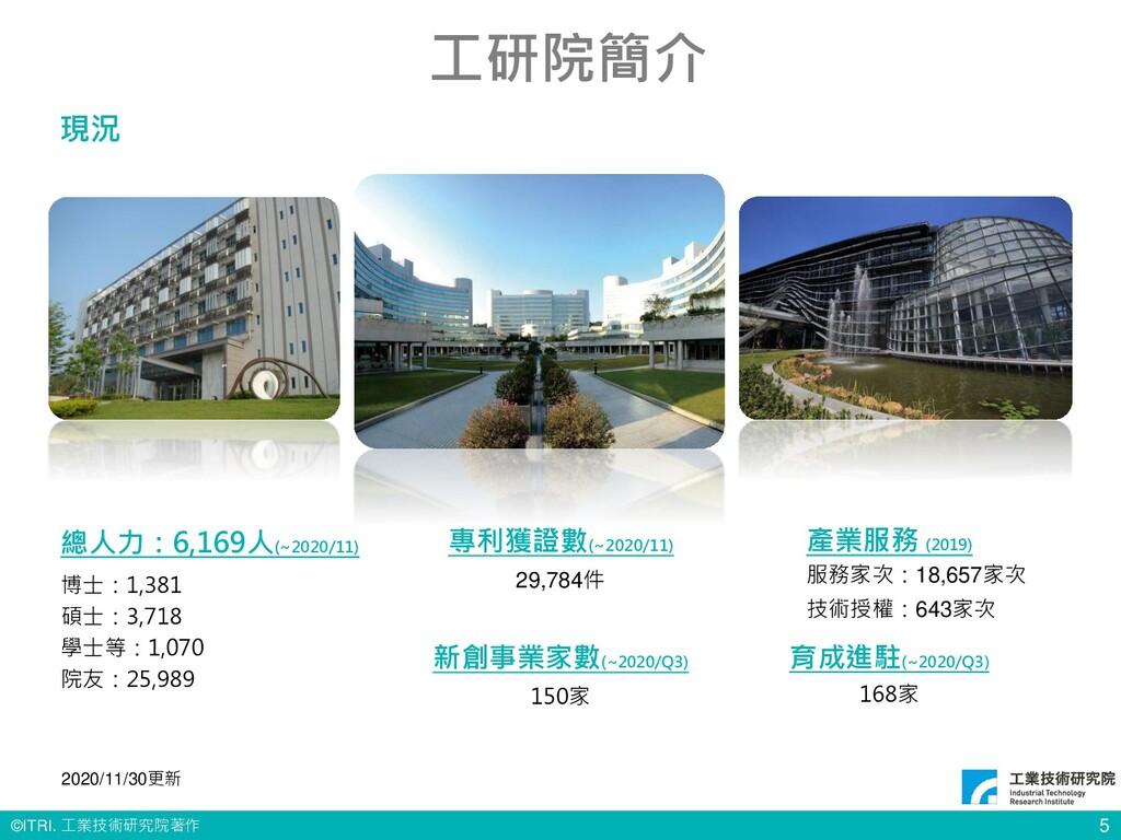 © ITRI. 工業技術研究院著作 專利獲證數(~2020/11) 29,784件 總人力:6...