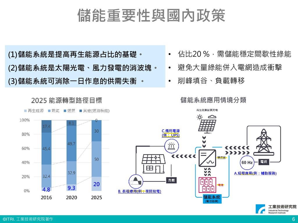 © ITRI. 工業技術研究院著作 6 (1)儲能系統是提高再生能源占比的基礎。 (2)儲能系...
