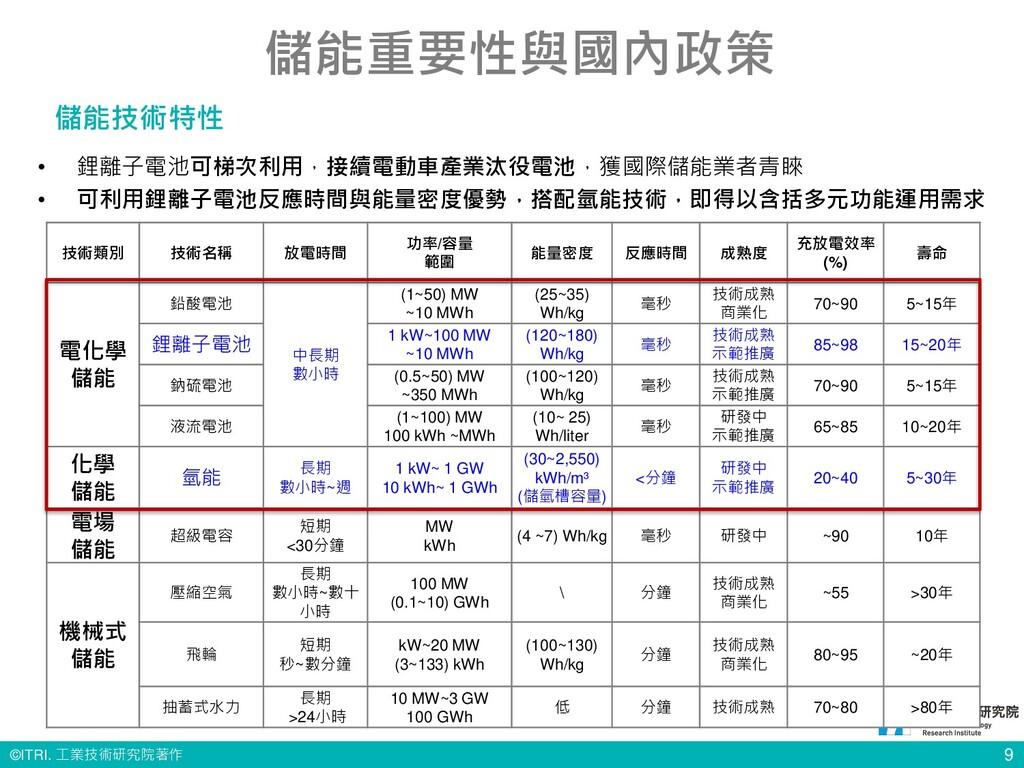 © ITRI. 工業技術研究院著作 9 儲能重要性與國內政策 儲能技術特性 技術類別 技術名稱...