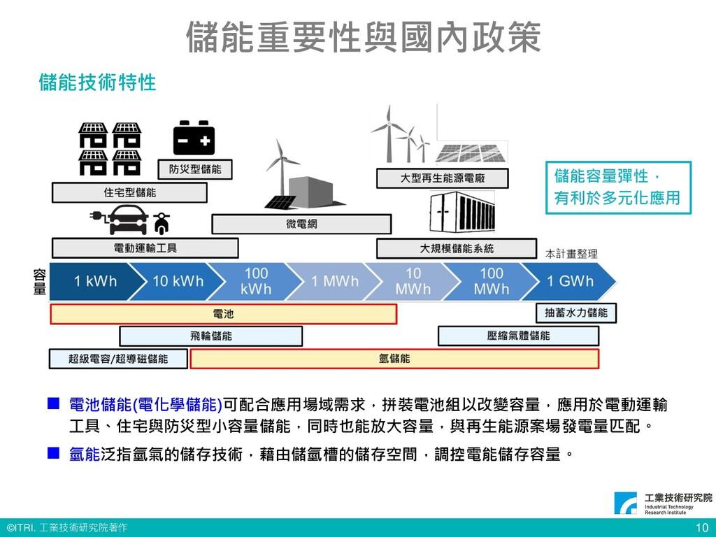 © ITRI. 工業技術研究院著作 10 儲能重要性與國內政策 儲能技術特性 ◼ 電池儲能(電...