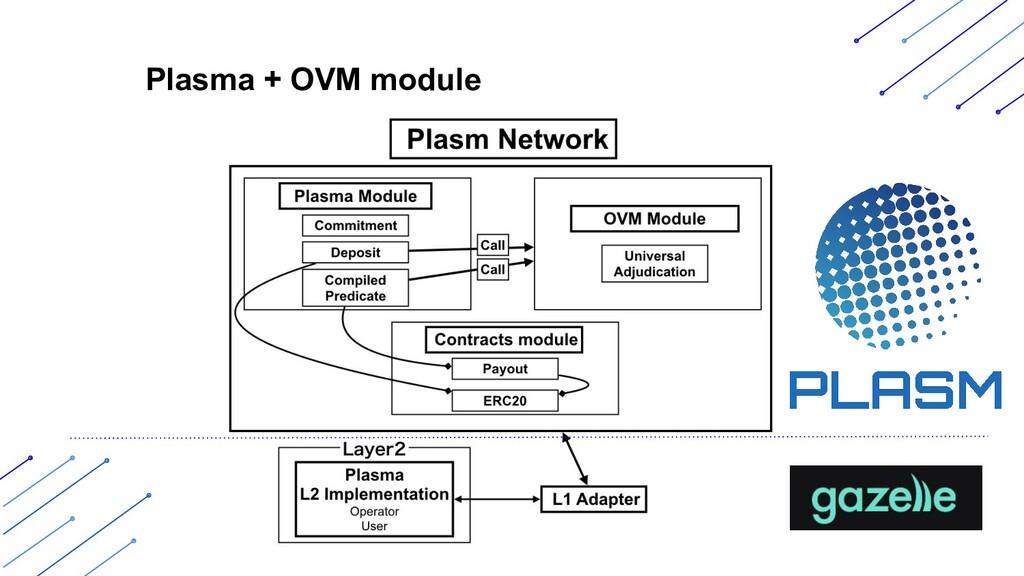 Plasma + OVM module