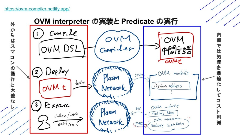 OVM interpreter の実装と Predicate の実行 https://ovm-...