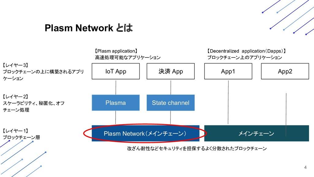 4 メインチェーン Plasm Network(メインチェーン) IoT App 決済 App...