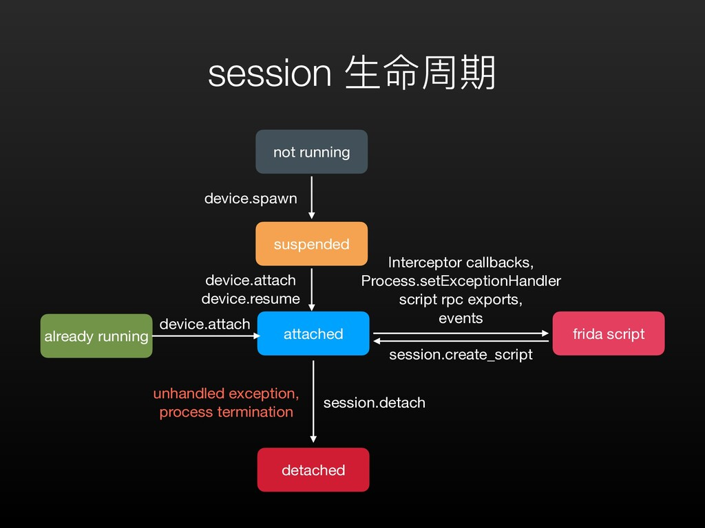 session ⽣命周期 attached detached unhandled except...