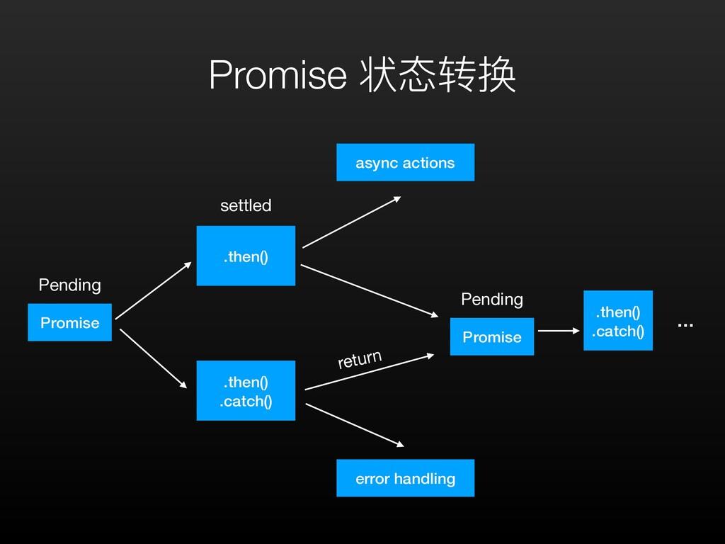 Promise 状态转换 Promise Pending .then() .then() .c...
