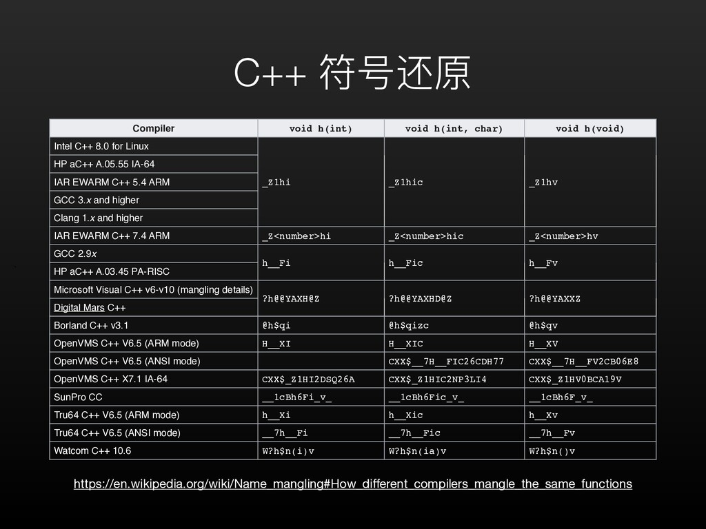 C++ 符号还原 、 Compiler void h(int) void h(int, cha...