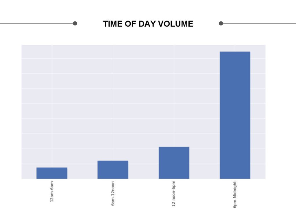 TIME OF DAY VOLUME
