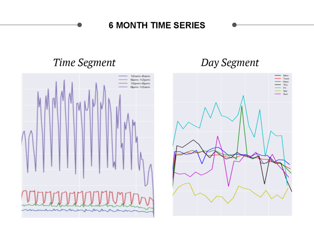 Time Segment Day Segment 6 MONTH TIME SERIES