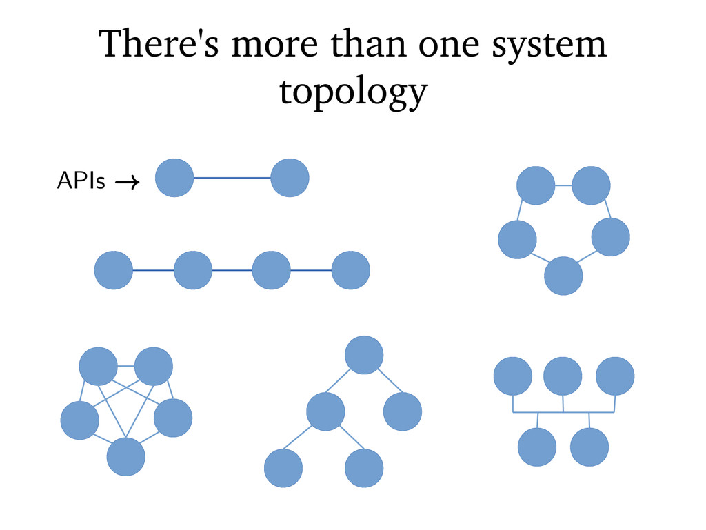 There's more than one system topology APIs →