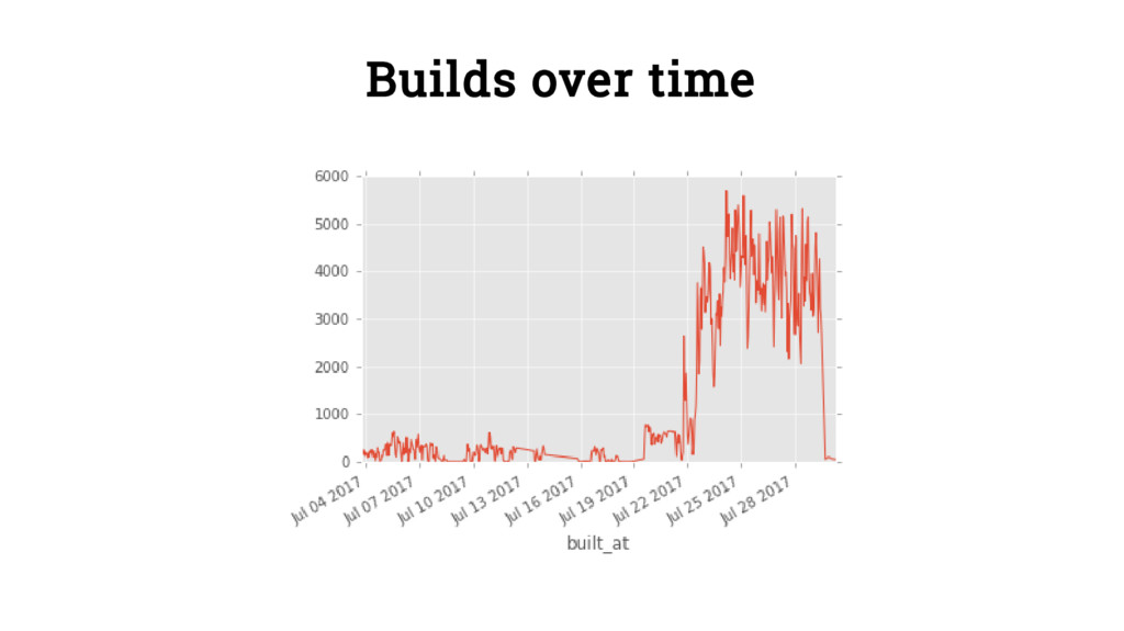 Builds over time