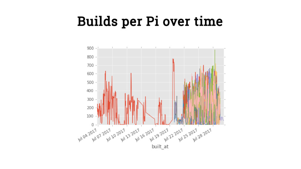 Builds per Pi over time