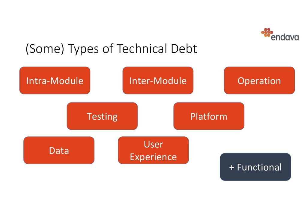 (Some) Types of Technical Debt Intra-Module Int...