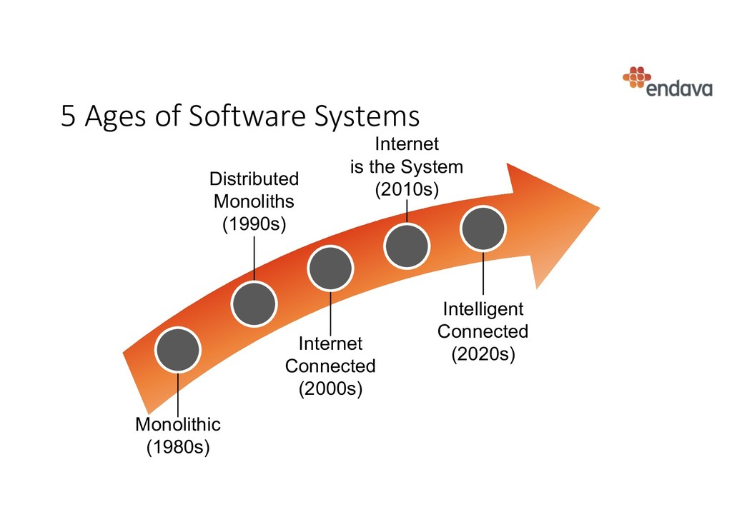 5 Ages of Software Systems Intelligent Connecte...