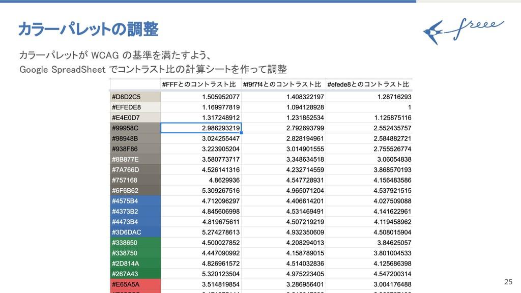 25 カラーパレットの調整 カラーパレットが WCAG の基準を満たすよう、 Google...