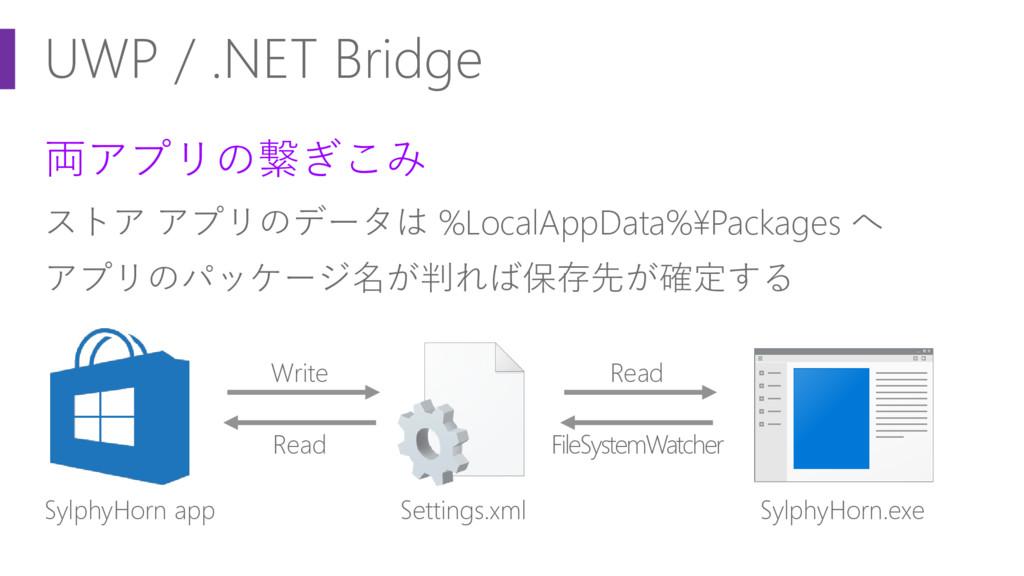 UWP / .NET Bridge 両アプリの繋ぎこみ ストア アプリのデータは %Local...