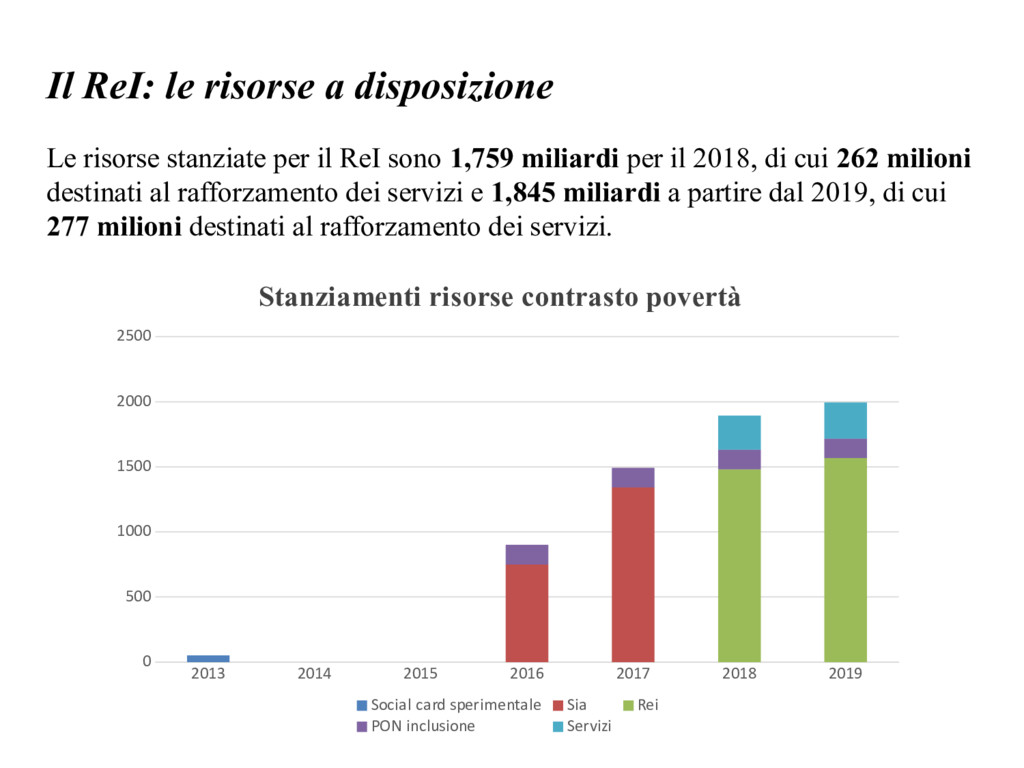 Il ReI: le risorse a disposizione 2013 2014 201...