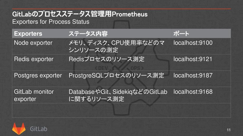 GitLabのプロセスステータス管理用Prometheus Exporters for Pro...