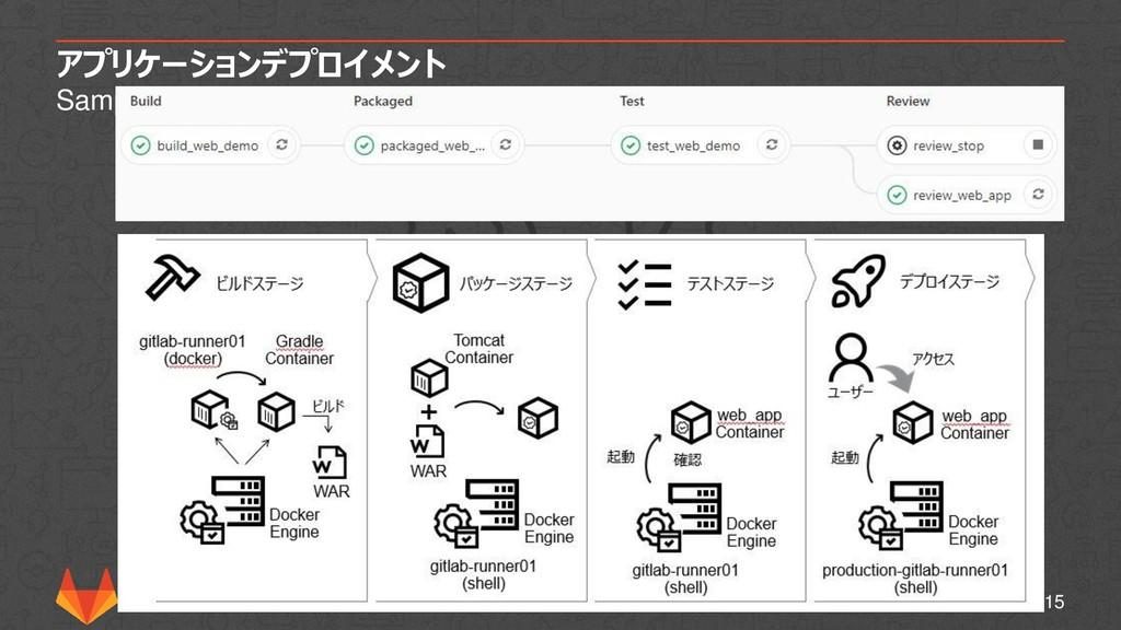 アプリケーションデプロイメント Sample Application 15