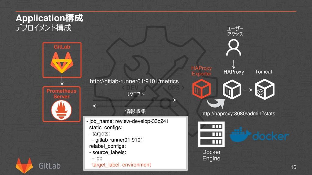 Application構成 デプロイメント構成 16 Docker Engine Promet...