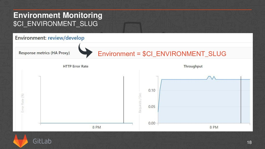 Environment Monitoring $CI_ENVIRONMENT_SLUG 18 ...