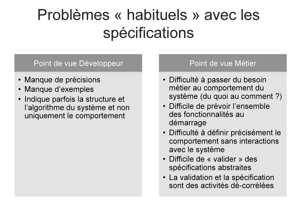 Problèmes « habituels » avec les spécifications...