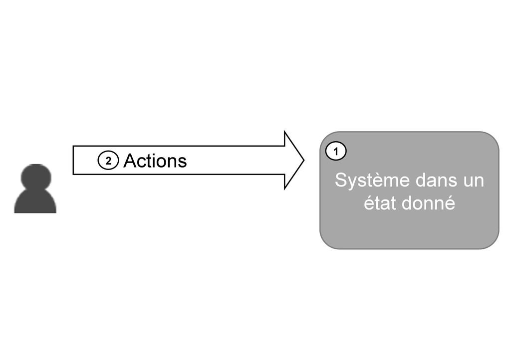 Système dans un état donné 1 2 Actions