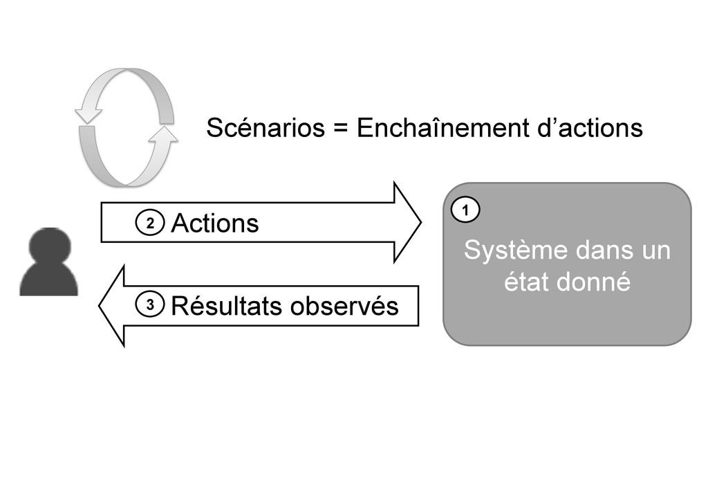 Système dans un état donné 1 2 Actions 3 Résult...