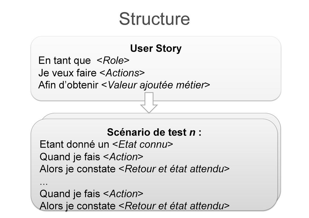 Structure Scénario n : Etant donné <Etat connu>...