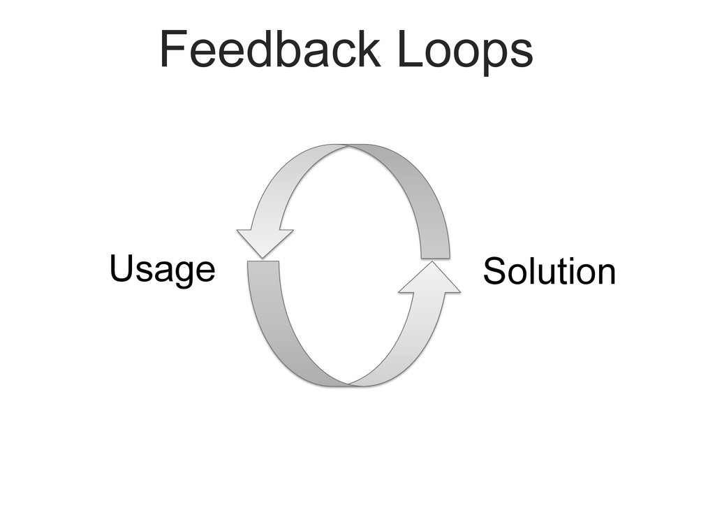Feedback Loops Solution Usage