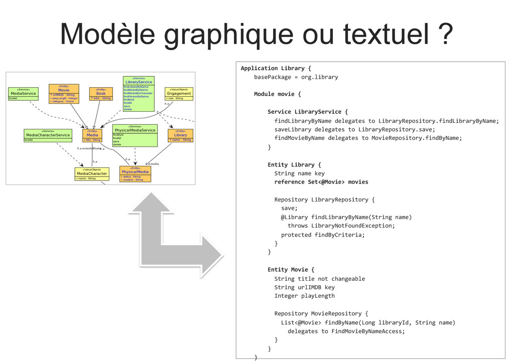 Modèle graphique ou textuel ? Application Li...