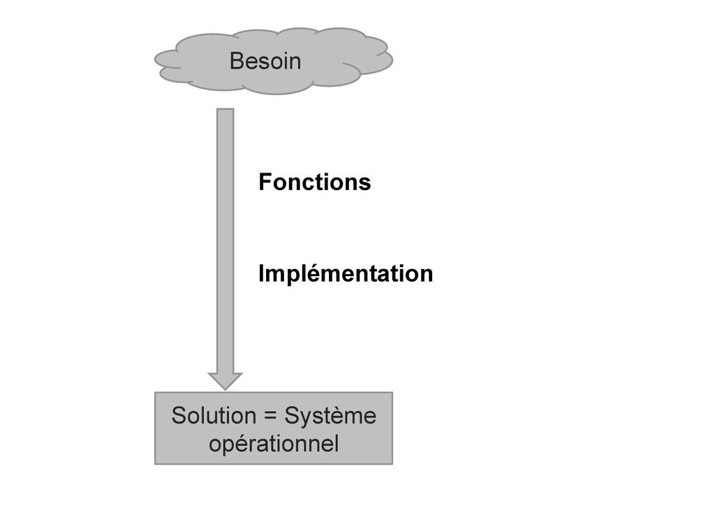 Besoin Solution = Système opérationnel Fonction...
