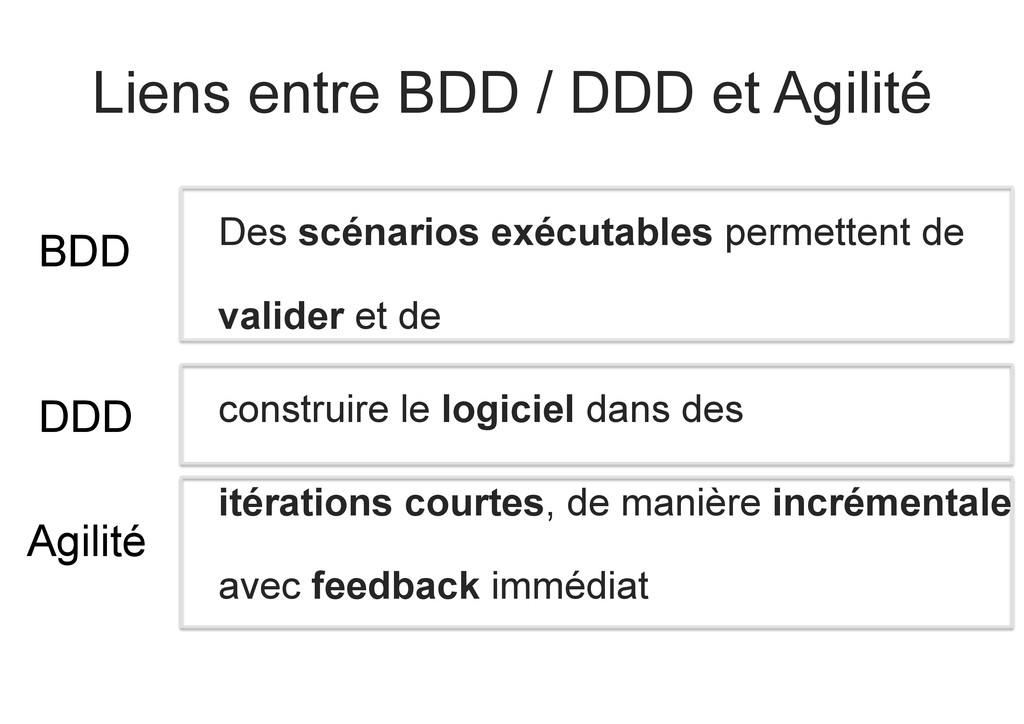Liens entre BDD / DDD et Agilité Des scénarios ...