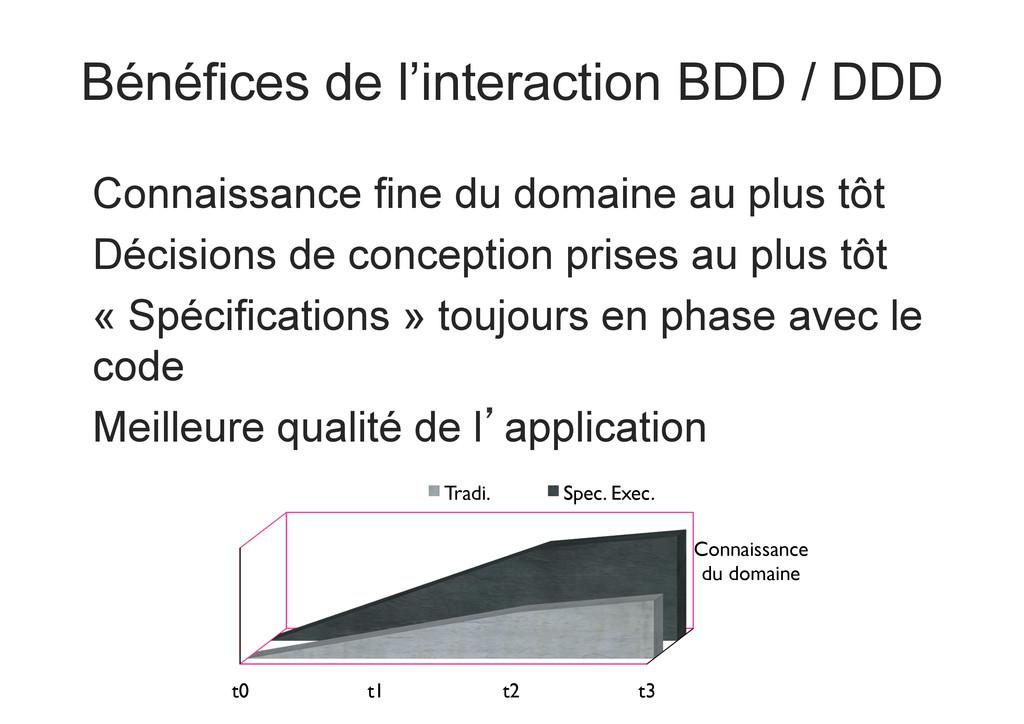 Bénéfices de l'interaction BDD / DDD Connaissan...