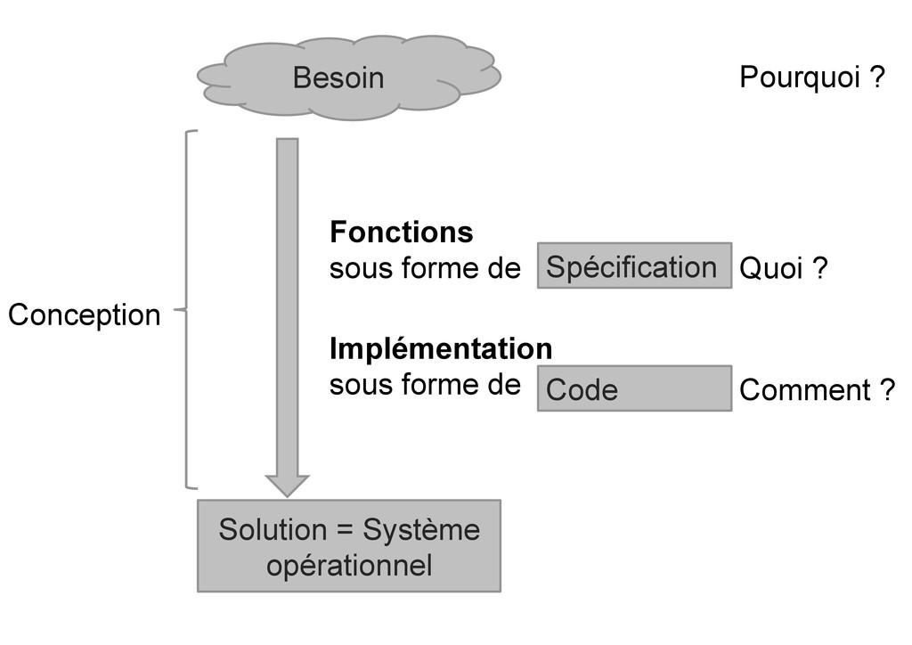 Besoin Solution = Système opérationnel Pourquoi...