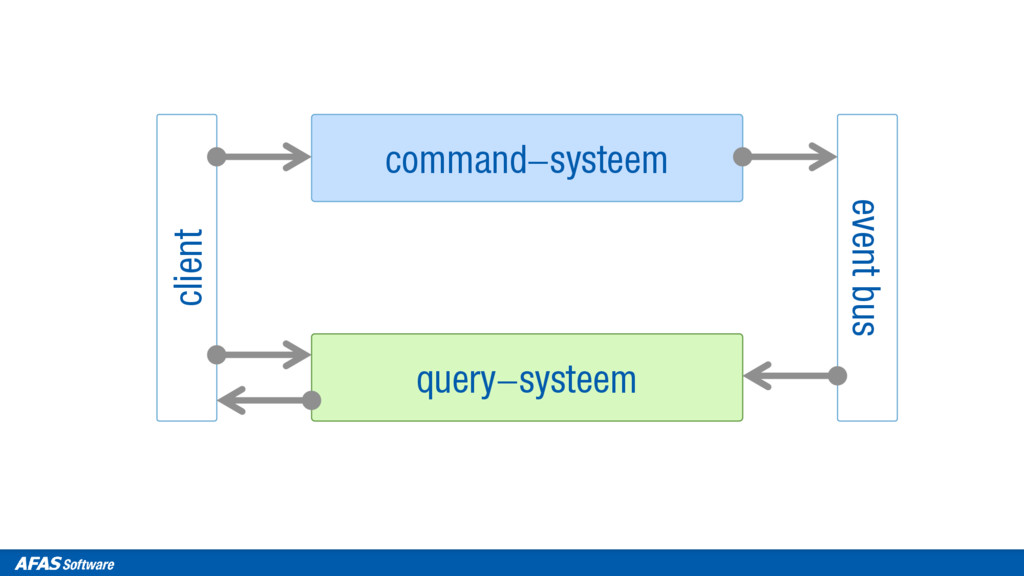 client command-systeem query-systeem event bus