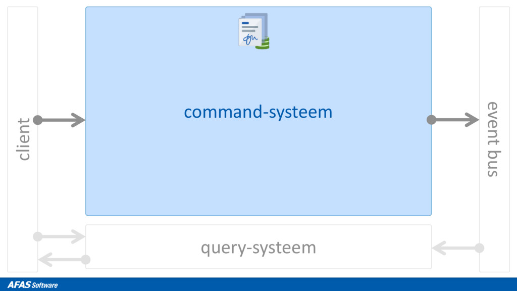 client query-systeem event bus command-systeem