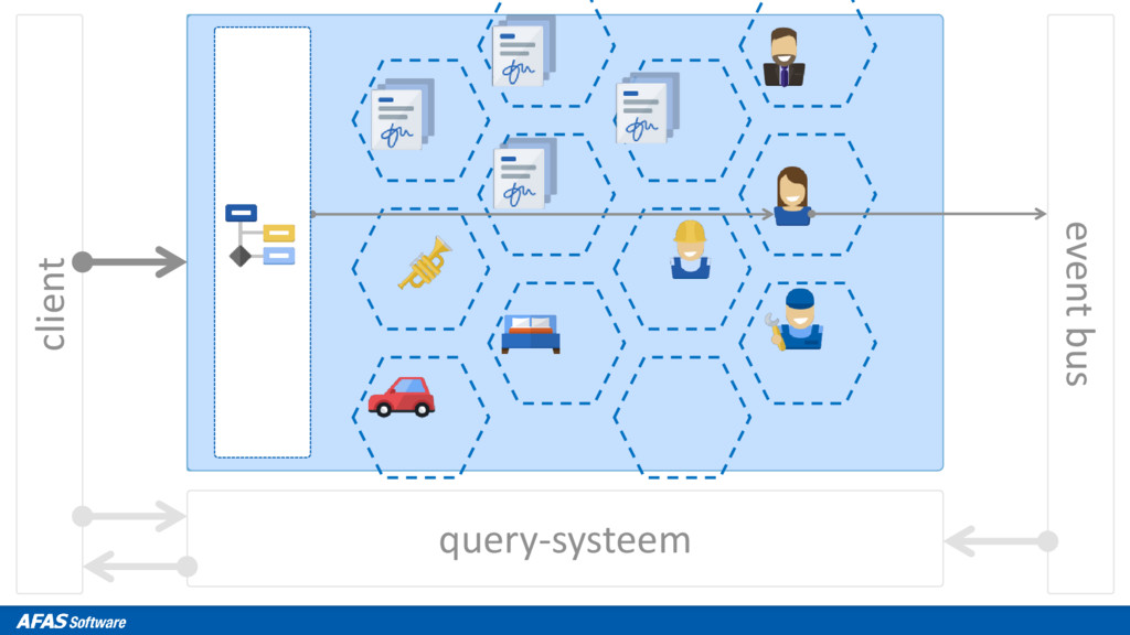 client query-systeem event bus
