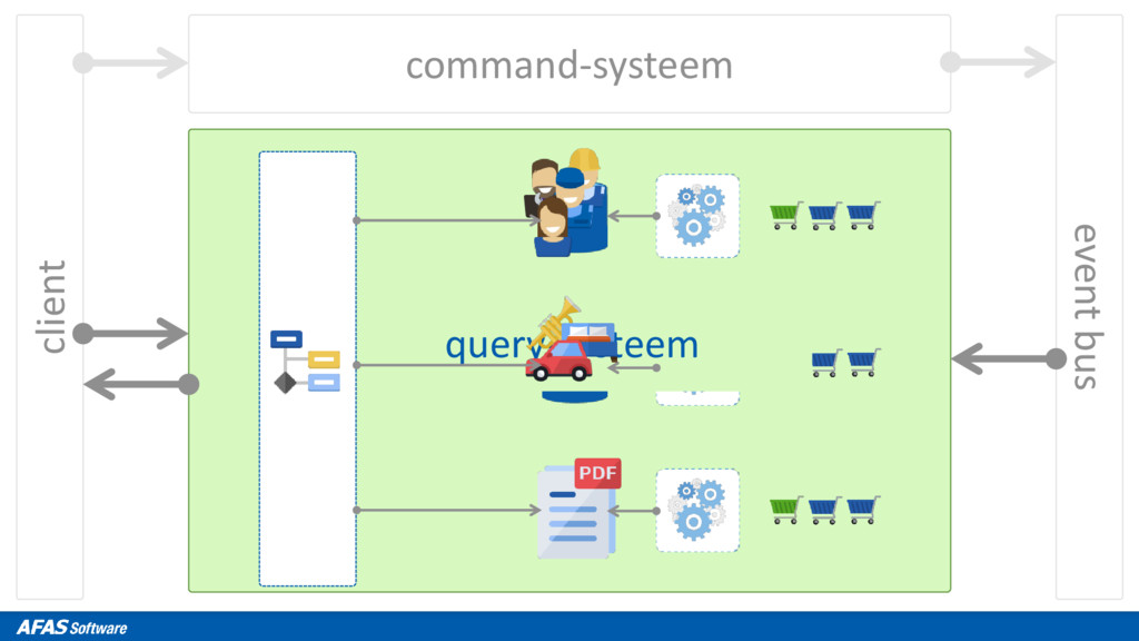 client command-systeem event bus query-systeem