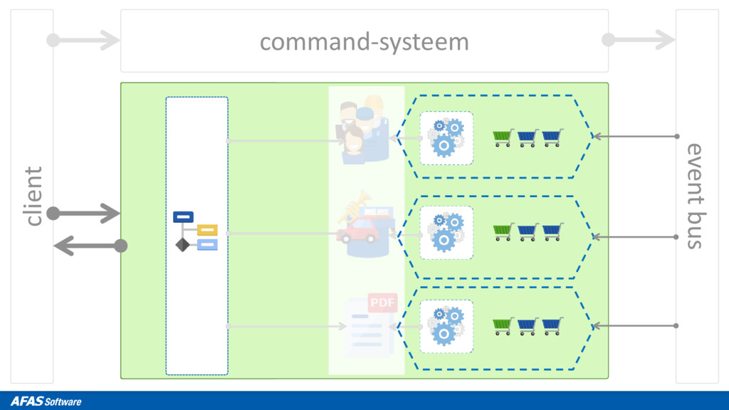 client command-systeem event bus