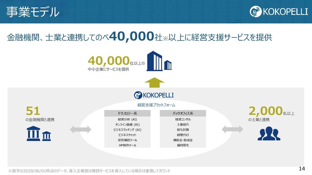 事業モデル 2,000 名以上 の士業と連携 51 の金融機関と連携 金融機関、士業と連携して...