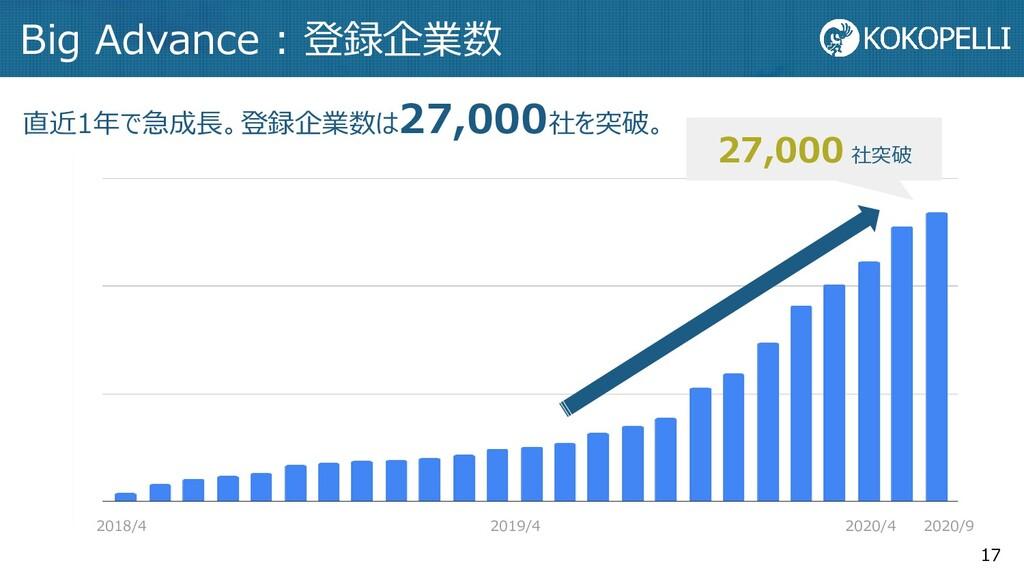 17 Big Advance : 登録企業数 直近1年で急成長。登録企業数は27,000社を突...