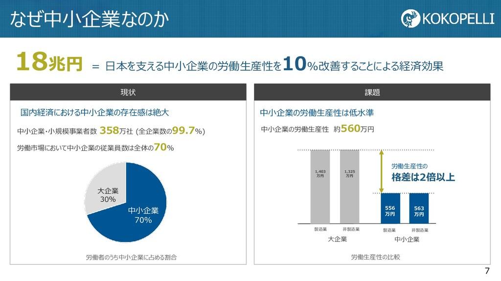 18兆円 = 日本を支える中小企業の労働生産性を 10%改善することによる経済効果 なぜ中小企...