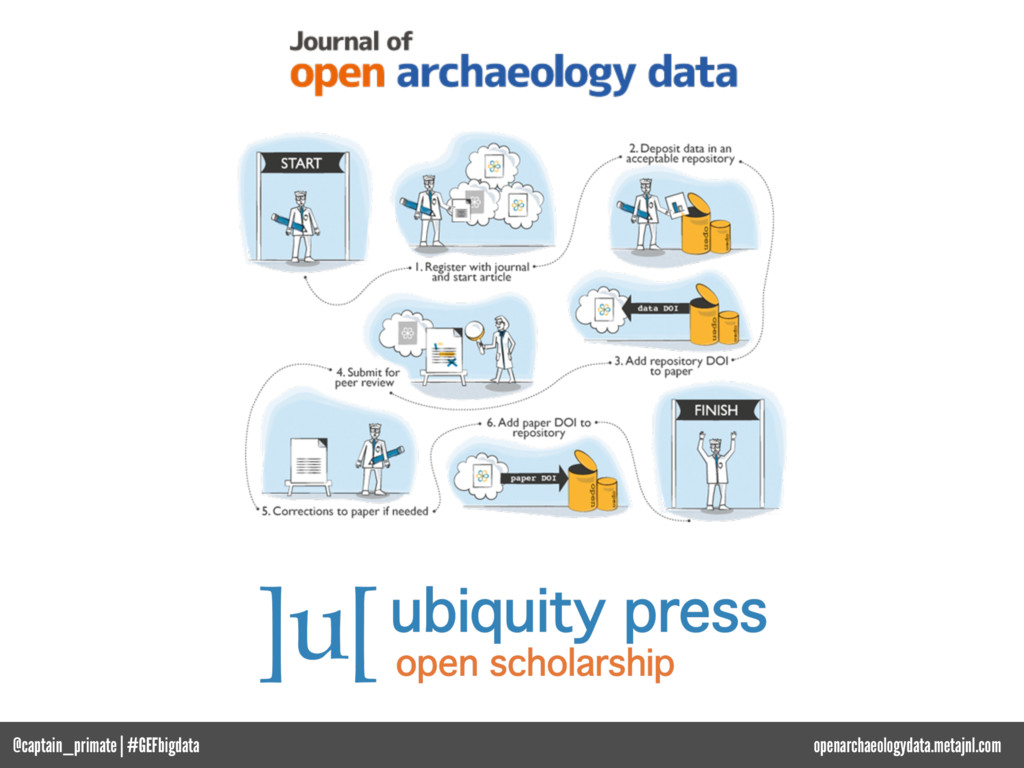 openarchaeologydata.metajnl.com @captain_primat...