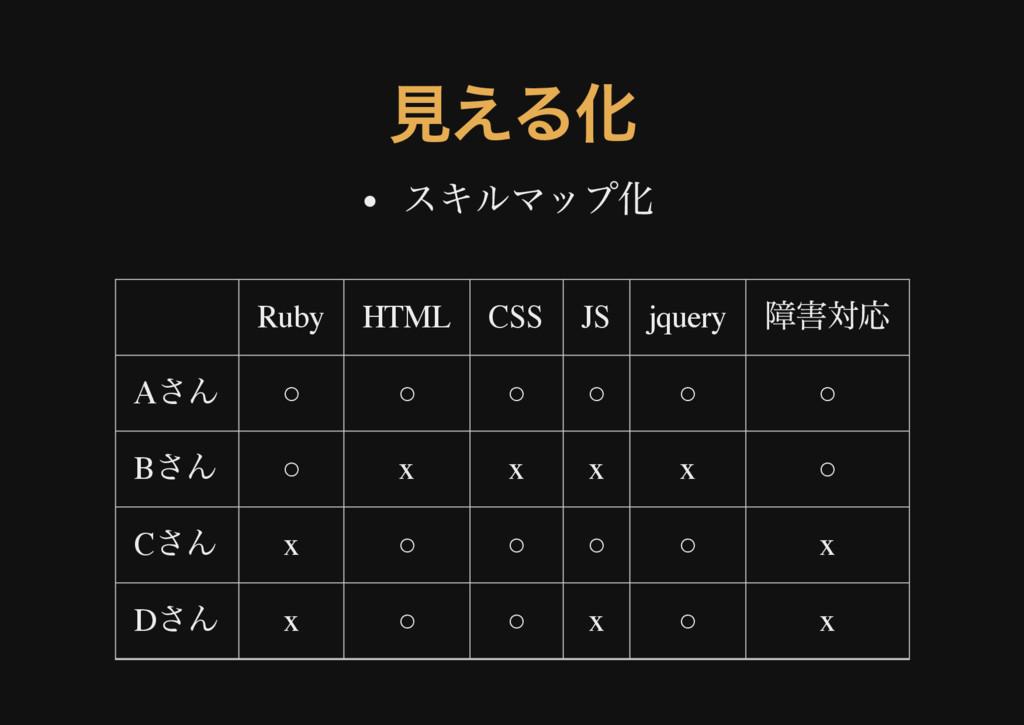 見える化 スキルマップ化 Ruby HTML CSS JS jquery 障害対応 A さん ...
