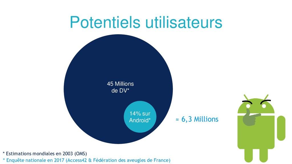 Potentiels utilisateurs 45 Millions de DV* 14% ...