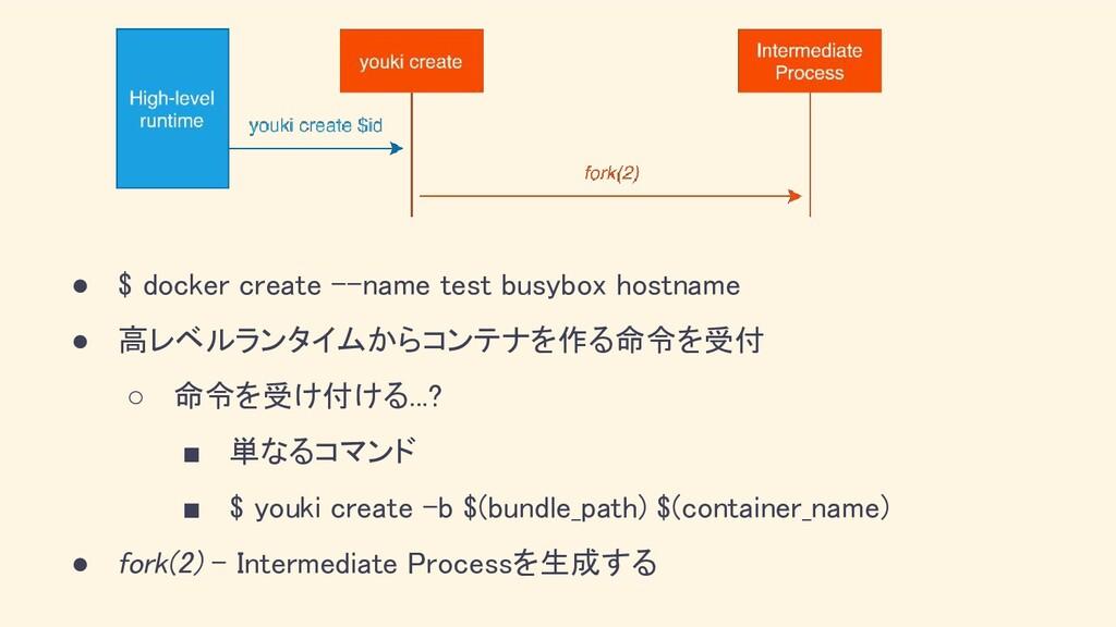 ● $ docker create --name test busybox hostname...