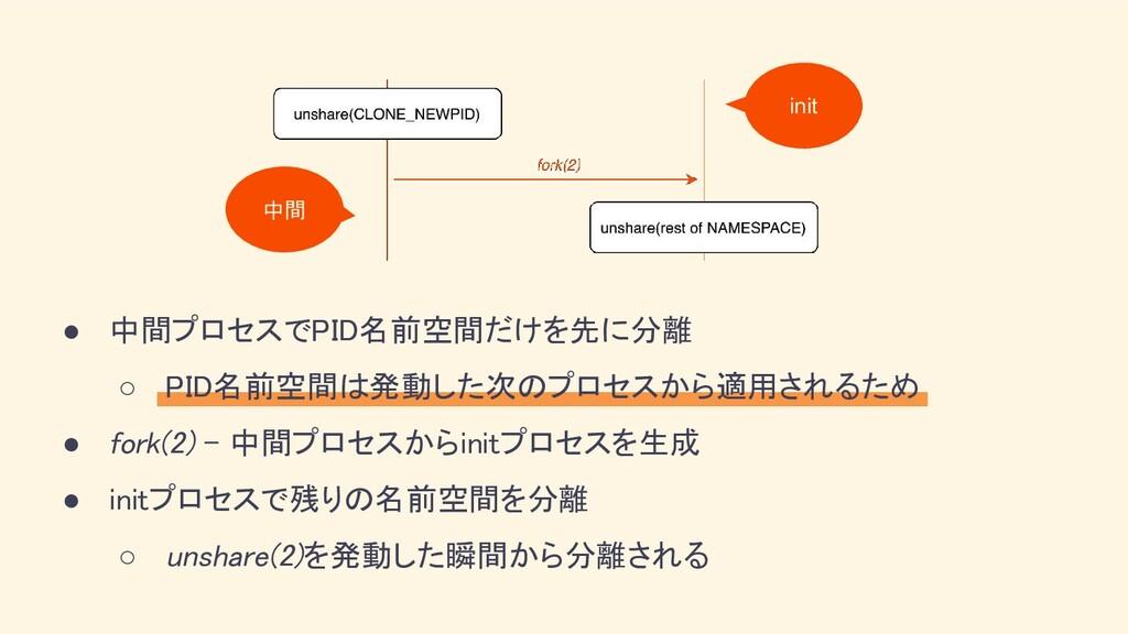 ● 中間プロセスでPID名前空間だけを先に分離 ○ PID名前空間は発動した次のプロセスから...